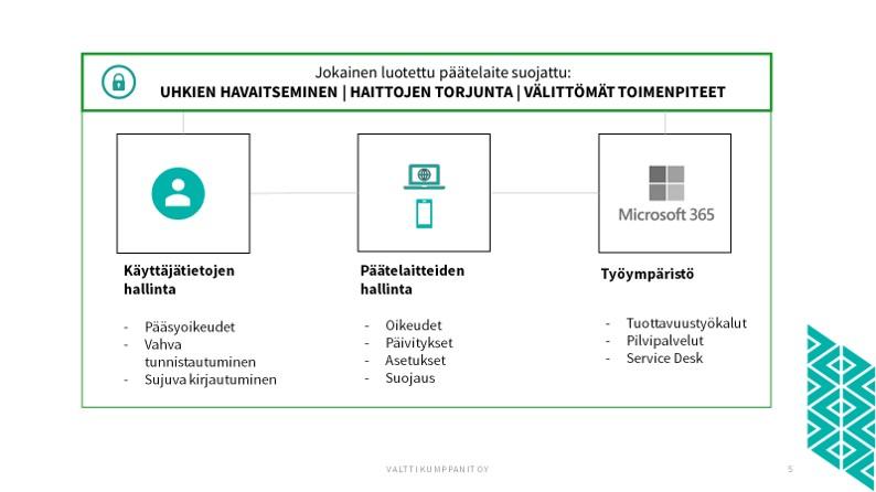 Digitaalinen-työympäristö-Valtti