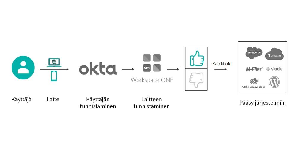 Okta_WS