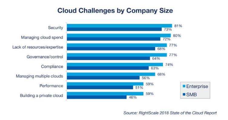 PIlvitrendit_Cloud_security