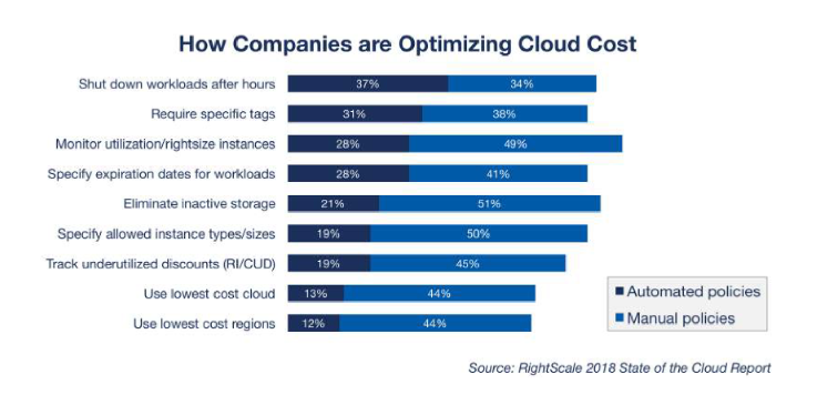 PIlvitrendit_Optimizing_cloud_spend