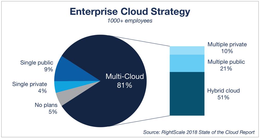Pilvitrendit_ku2018-enterprise-cloud-strategy