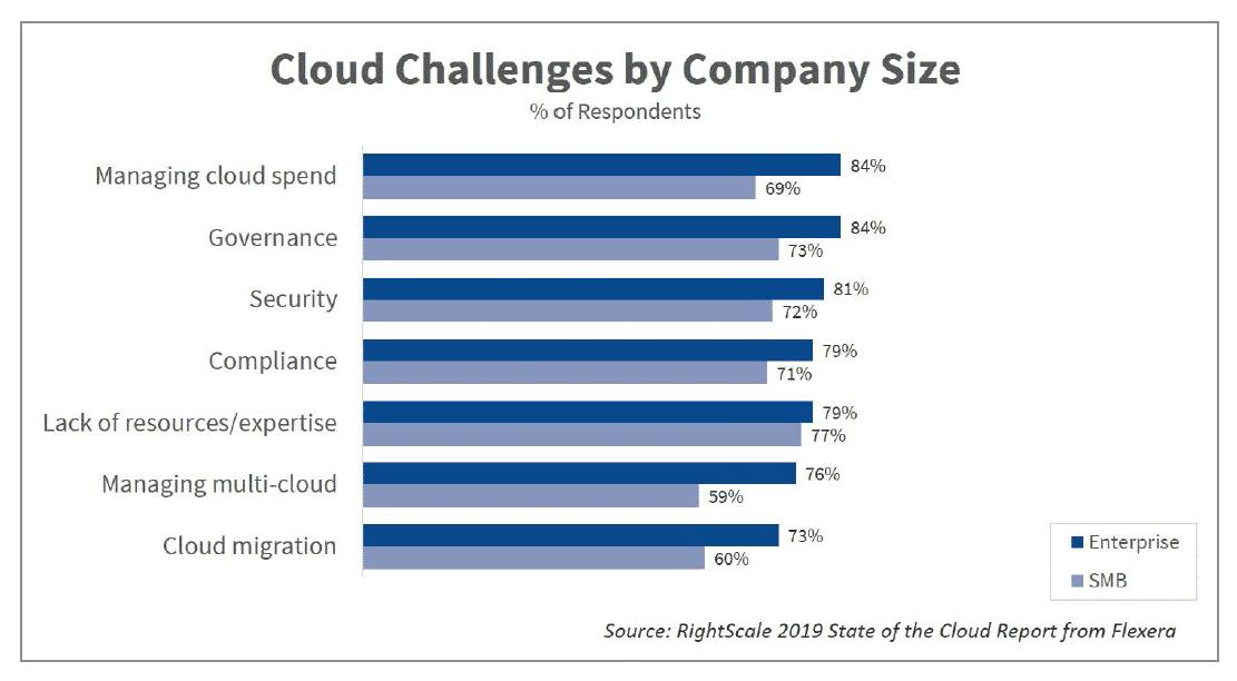 pilvitrendit-2019-pilven-hallinta