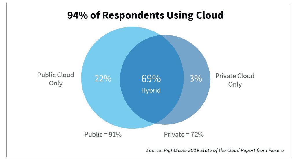 pilvitrendit-2019-yritykset-panostavat-julkipilveen